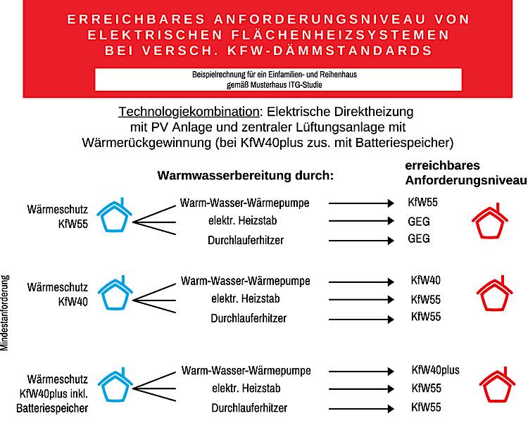 Technologiekombination mit CarbonHeat Heizmodulen für das Anforderungsniveau KfW 40plus